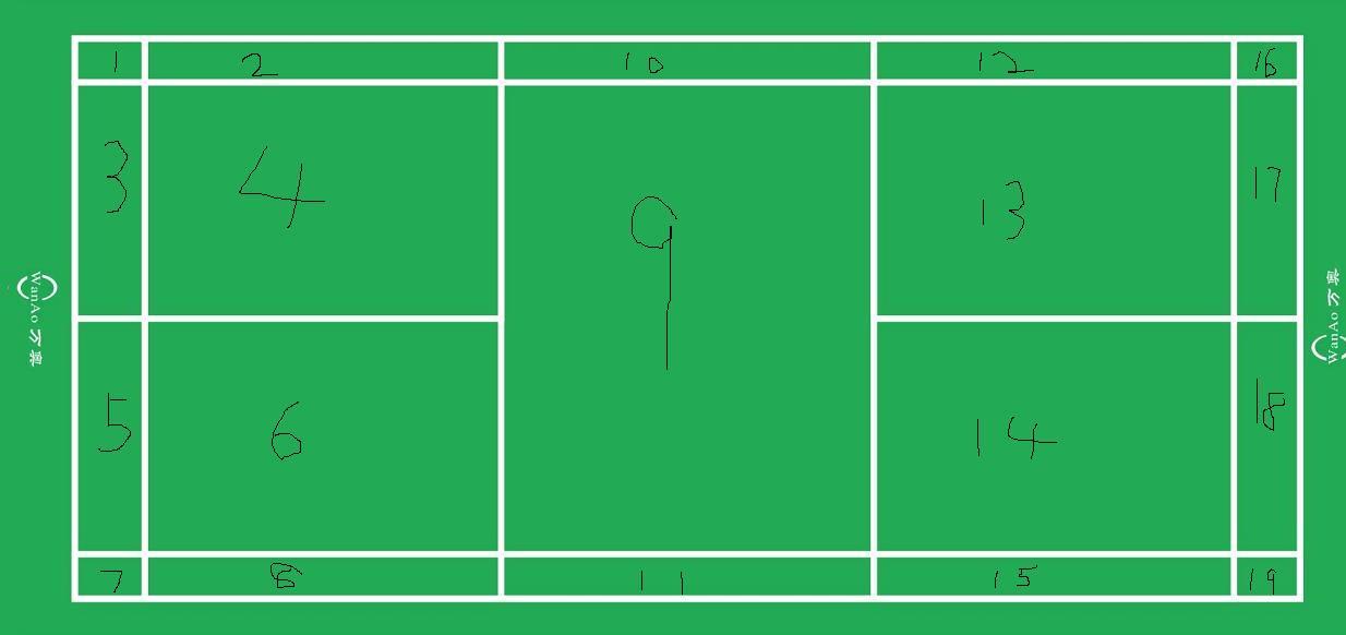 羽毛球比赛规则_羽毛球比赛单打双打的场地的规则_百度知道