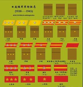 日本军衔_这是日本历史上最早设立的西欧式军衔制度 参考资料:日本军衔-百度