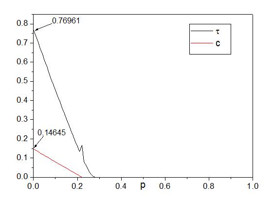 Matlab中想要取tau函数的数据,想使用smooth平滑一下曲线的数据,这样画