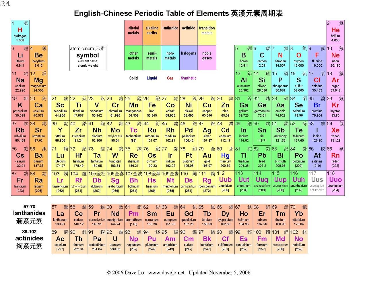 Ʊ�元素周期表高清图 Ǚ�度知道