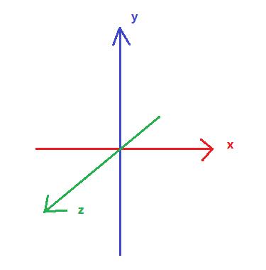 直线与z轴垂直代表什么
