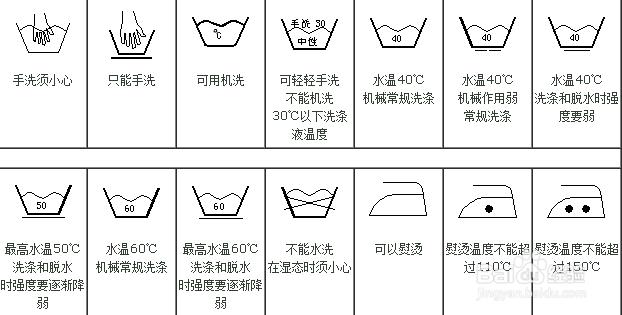 这些衣服洗涤标志都是什么意思