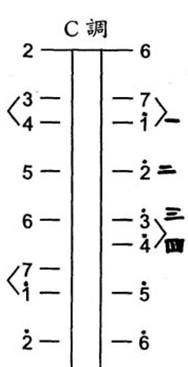 二胡的指法c調圖片