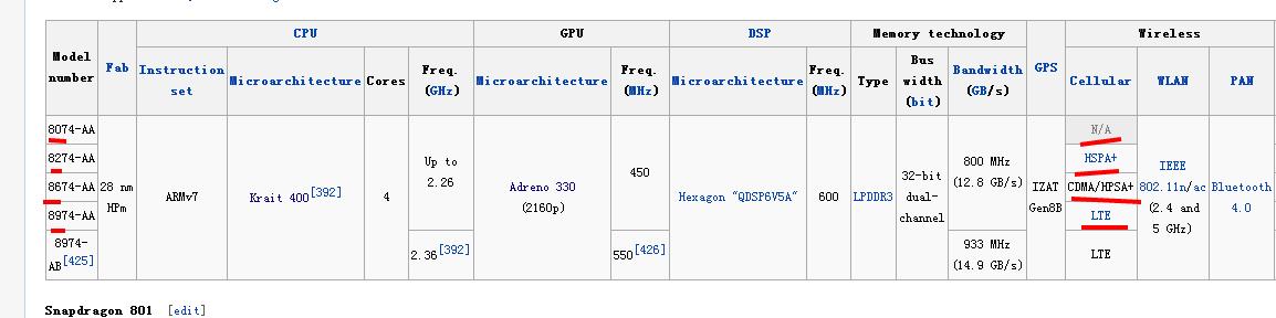 td-cdma是什么意思_高通MSM8916 的这些字母和数字是什么意思?_百度知道
