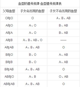 父亲o型母亲b型_o血型和b血型生出来是什么血型_百度知道