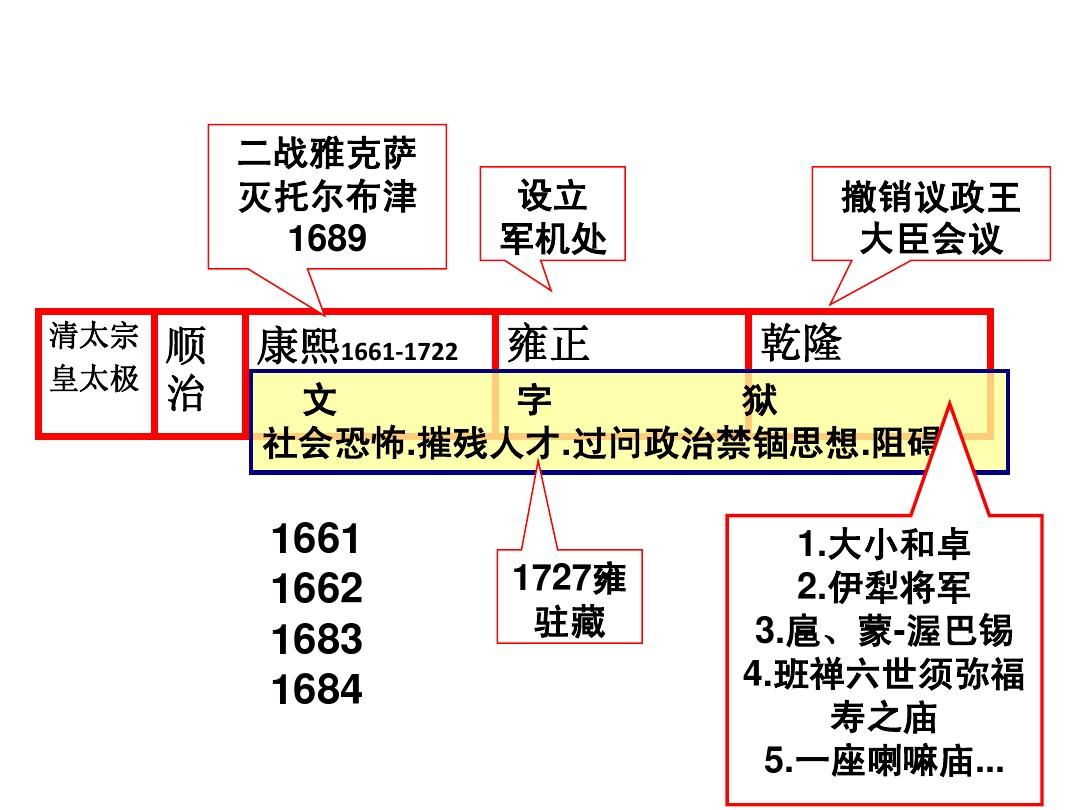 朝代-时间轴_七年级下册历史时间轴(要图)_百度知道
