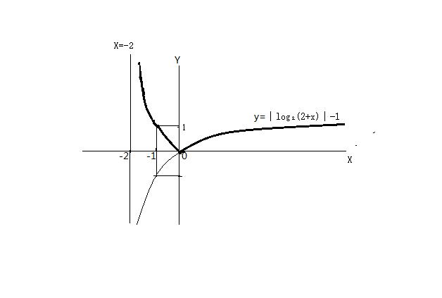 ?yf?yil?d#9??9??9f?x?_fx=|log2(2+x)|-1,求图像