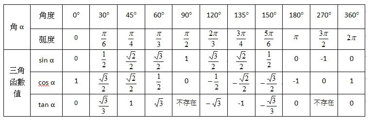 特殊角的三角函数值表_三角函数值特殊角度数_百度知道