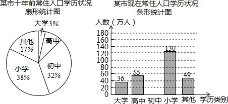 某岛国人口约500万_某城市现有人口总数