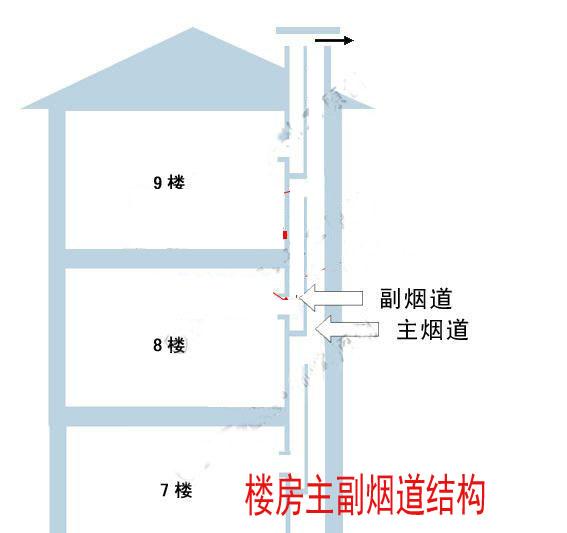 主副烟道结构图_求厨房烟道的结构图_百度知道