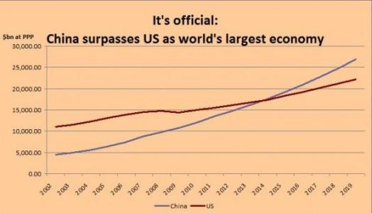 中国的经济总量已经超过美国的多少