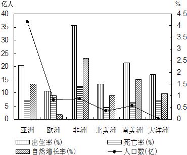 中国人口增长率变化图_人口内在自然增长率