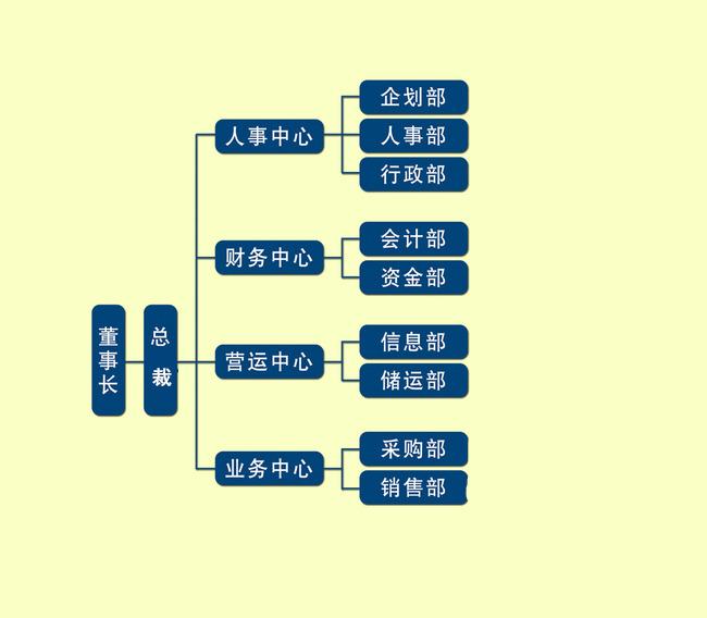 上海企业客户结构分析