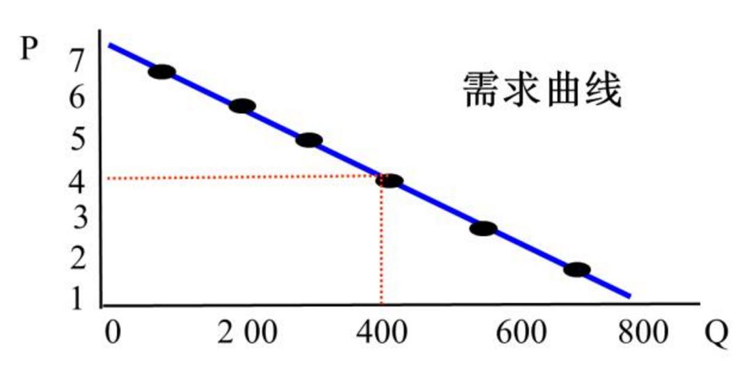 百度知道怎么得积分_需求函数Q=500-3P 得出dQ/dp=-3 这-3公式是怎么算的?_百度知道