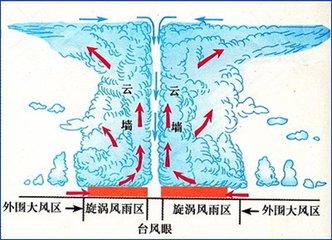 台风中心晴朗