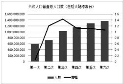 海口人口普查 2010_海南省 2010年第六次 人口 普查主要数据新闻发
