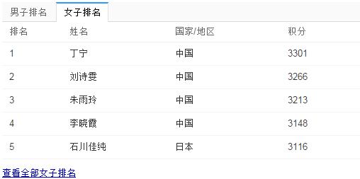 乒乓球世界排名_尹航乒乓球世界排名