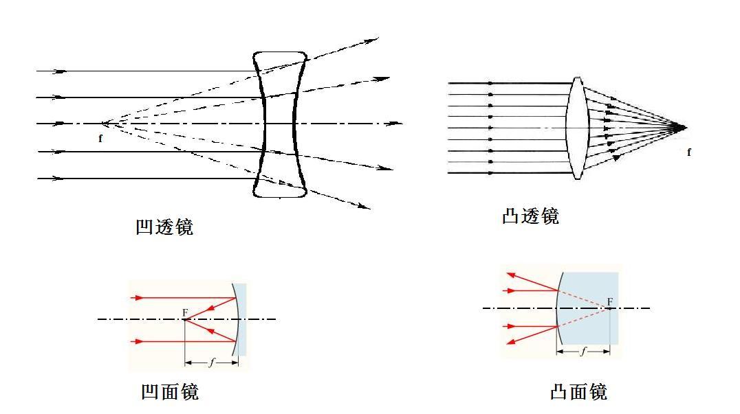 凸面镜能使平行光束