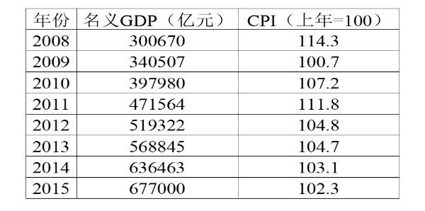 实际gdp计算_实际GDP