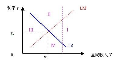 货币政策对宏观经济的影响