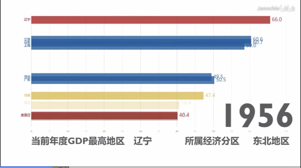 gdp动态演变_34省区gdp动态变化图