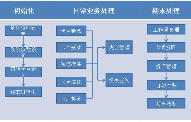 k3系统操作_金蝶K3固定资产管理系统的操作流程图_百度知道