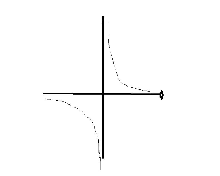 单缸�9��y�.������9f_y等于负x分之1的函数图像