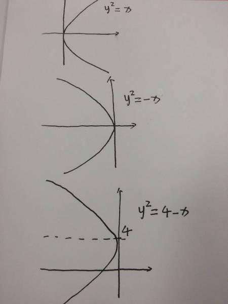 单缸�9��y�.������9f_求y^2=4-x的图象