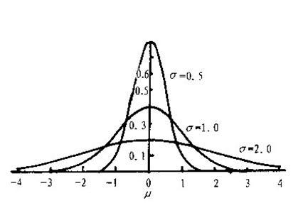 癹n��.�y�)��'�]_设随机变量x和y相互独立且均服从正态分布n(μ,σ^2)