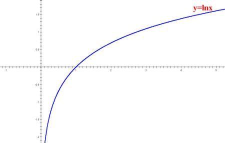 期��.�:(X��y_请问对数函数图像 y=lg(x+2), y=|lnx| ,y=ln|x| ,y=|ln|x||,y=lg|