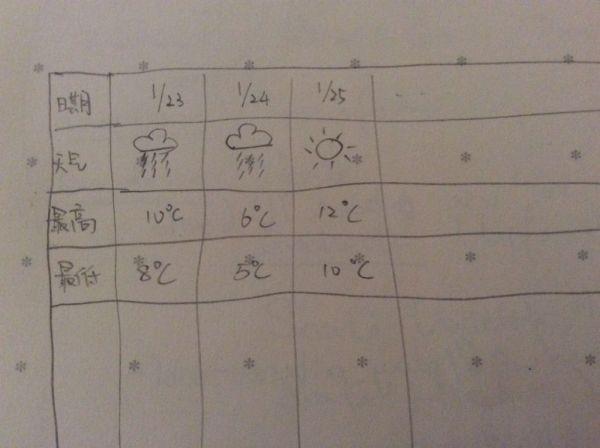 小学一年级天气统计表怎样制作