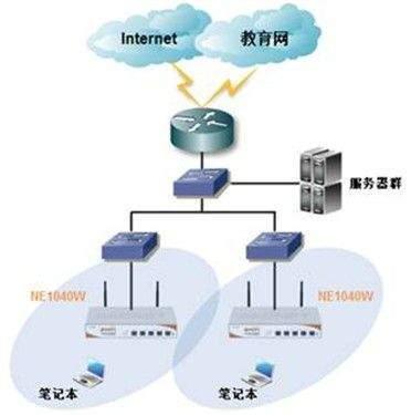 wifi信号示意图_WIFI网络组建示意图_百度知道