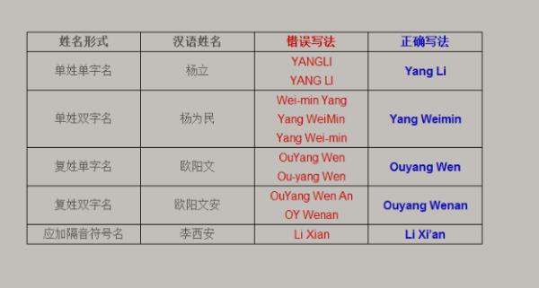 英语写人名_中文名字的英文写法_百度知道