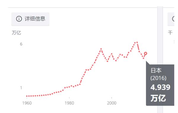 近代日本gdp什么时候超过窒_中国GDP总量现在超过日本多少倍