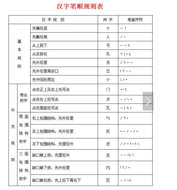 汉字笔顺规则表
