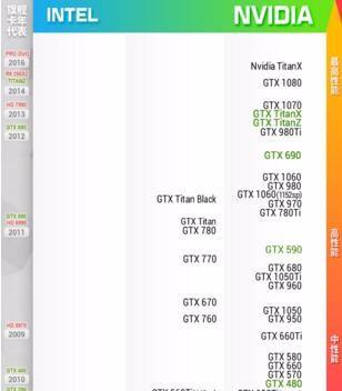 1050和960显卡的差距有多大?