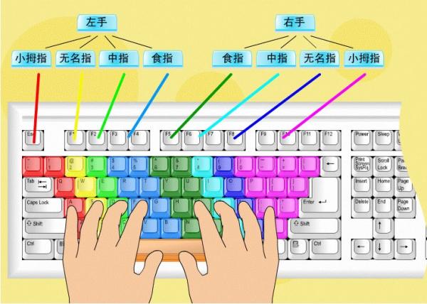 键盘键位分布图_初学电脑如何练指法?_百度知道