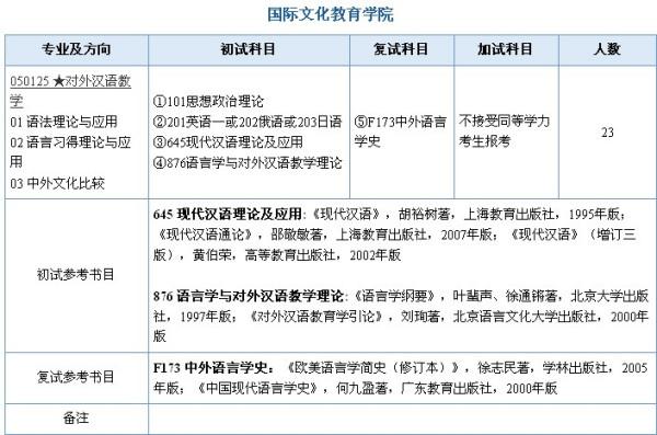 对外汉语专业考研_南京师范大学对外汉语专业考研必读书目要具体的,谢谢!_百度 ...