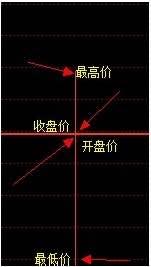 【如何看日k线】
