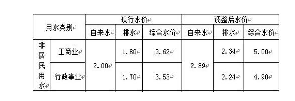 上海阶梯水价_上海现在自来水多少钱一吨,工业用多少钱一吨?_百度知道