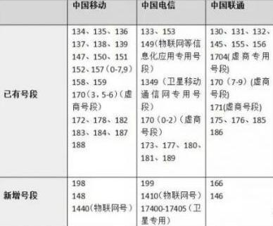 147是什么号码_199开头的电话号码显示中国是哪里的电话_百度知道