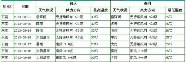 东莞天气预报一周_最近一周东莞天气预报。_百度知道