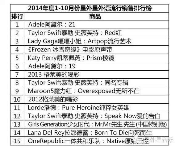 2018唱片销量排行榜_韩国唱片销量排行榜