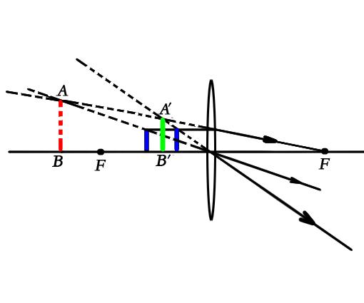 凸透镜成虚像光路�_凸透镜成虚像时物体离一倍焦距处越近放大倍数越多为什么