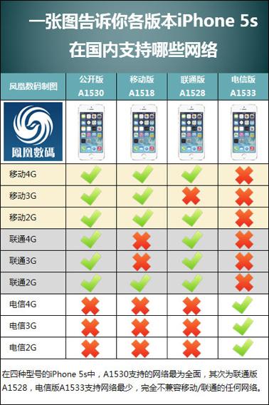 苹果国行a1530_iphone 5s 国行1530现在支持联通4G和移动4G吗 和移动版有什么区别 ...
