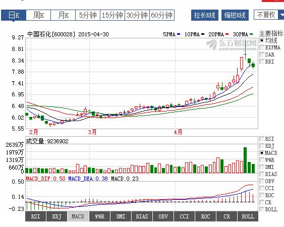 【中石化股票行情】2019年中国石化股票的大体趋势是什么?