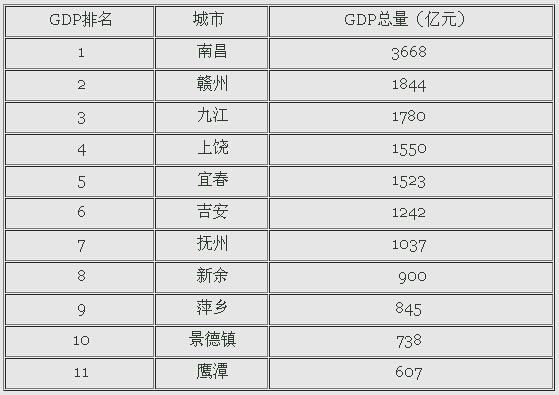 世界各国gdp排名_江西省人均gdp排名