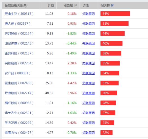 【唐人神股票】唐人神股票为什么暴跌