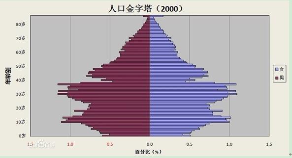 人口统计的统计指标