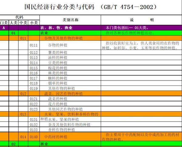 国民经济行业分类与代码_国民经济行业分类代码